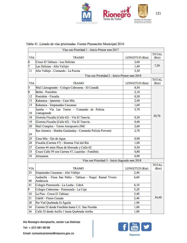 Plan vial Rionegro - Listado de vías priorizadas tabla 1